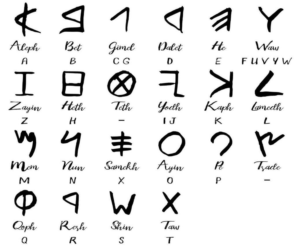 alfabeto fenicio2 1024x865 - Fenicios