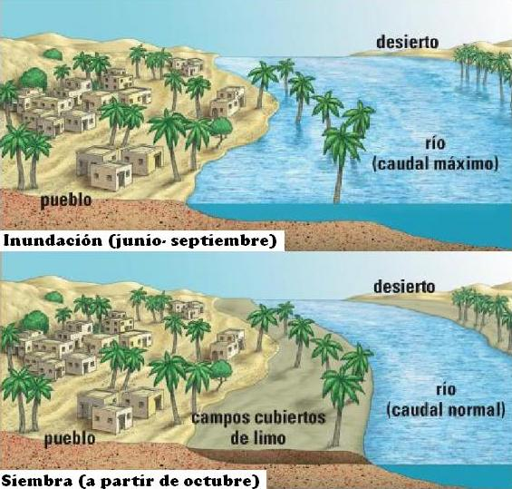 inundaciones nilo - Características - Antiguo Egipto